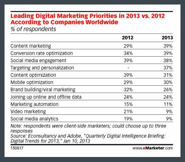 Content Marketing - Cliento