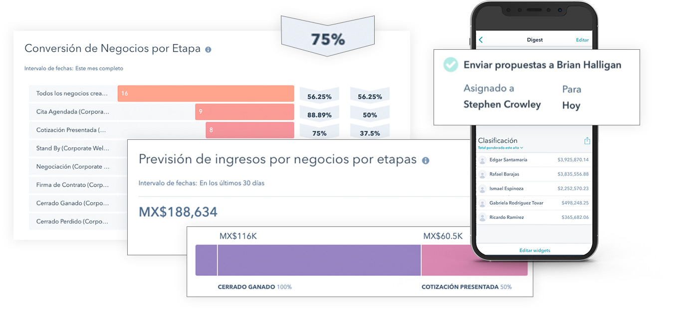 Proyecciones de ventas con los negocios registrados