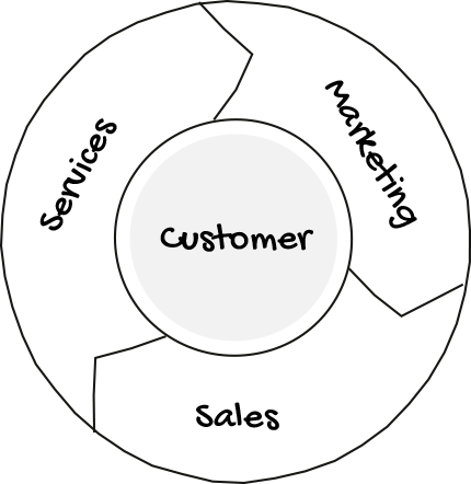 growth-marketing-grafica-analizar-entender