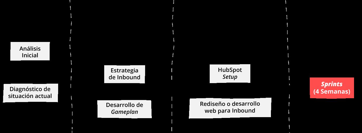 Esquema estrategia y proceso