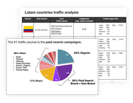 Consultoría y estrategia SEO Latinoamérica