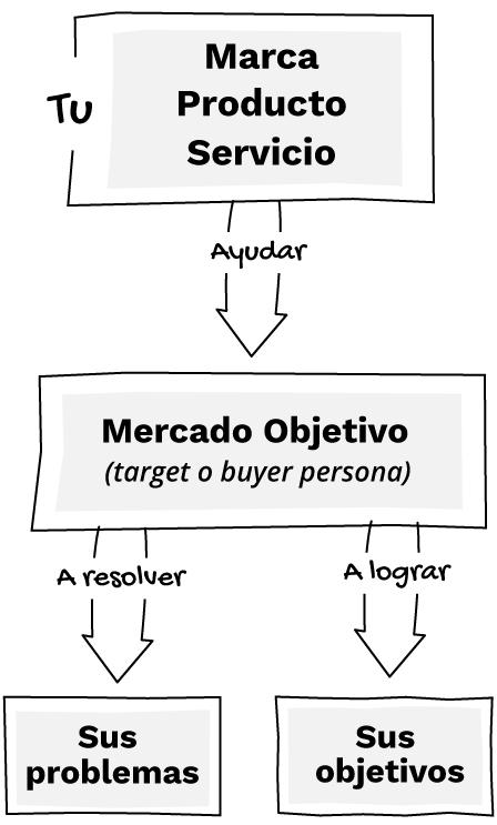 estrategia-digital-flujo