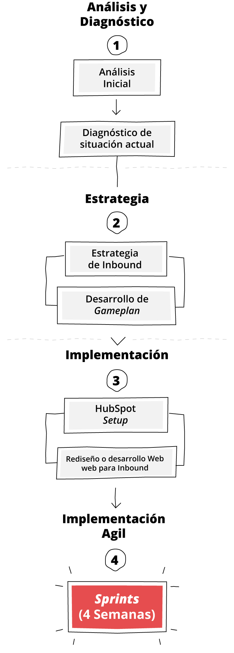 inbound-marketing-cliento-responsive-flujo